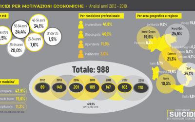 suicidi: sette anni (2012-2018) e task force