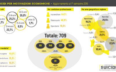 suicidi motivazioni economiche:  1° semestre 2016