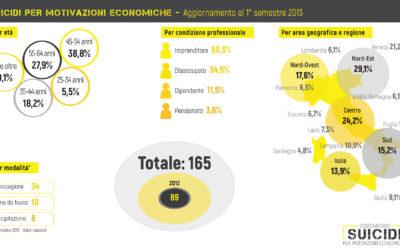 suicidi per motivazioni economiche  1° semestre 2013