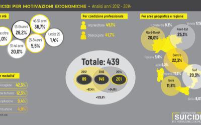 SUICIDI MOTIVAZIONI ECONOMICHE:TRIENNIO 2012-2014