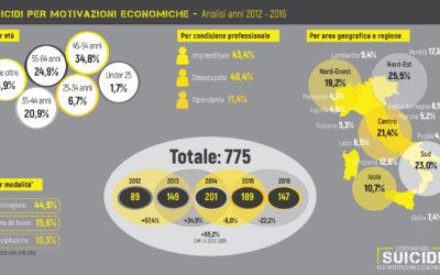 suicidi motivazioni economiche: quinquennio 2012-2016