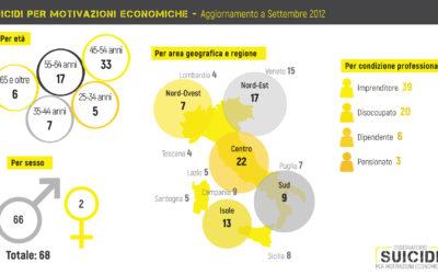 suicidi per motivazioni economiche gennaio-settembre 2012