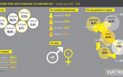 suicidi per motivazioni economiche biennio 2012-2013