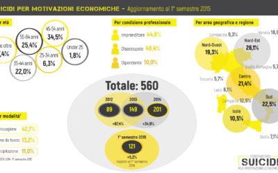 suicidi per motivazioni economiche: 1° semestre 2015
