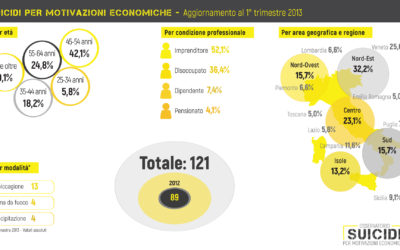 suicidi per motivazioni economiche 1° trimestre 2013