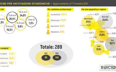 suicidi per motivazioni economiche 1° trimestre 2014