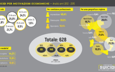suicidi motivazioni economiche: quadriennio 2012-2015