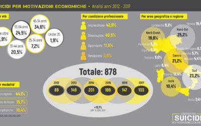 suicidi motivazioni economiche: sei anni (2012-2017)